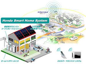 —ホンダスマートホームシステムのイメージ図。水素エネルギーを中心にしてスマートコミュニティーを構築する取り組みが進んでいる。