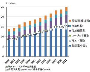 ドイツの家庭用電気料金の推移(出展:富士通総研梶山恵司氏のレポートより)