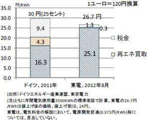 家庭用電気代の日独比較(出展:富士通総研梶山恵司氏のレポートより)